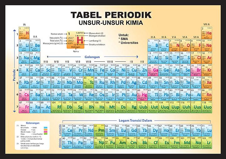 Tabel Periodik Unsur Unsur Kimia Sma Amp Universitas