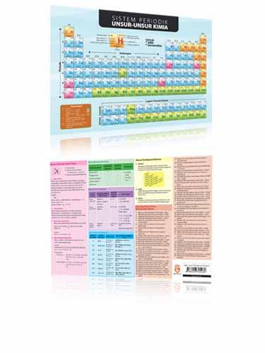 sistem periodik unsue unsur kimia ukuran besar - Tabel Periodik Ukuran Besar